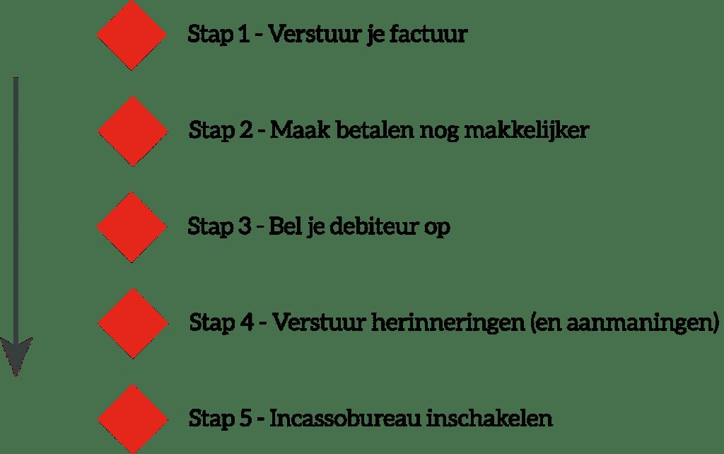 stappenplan om je factuur betaald te krijgen