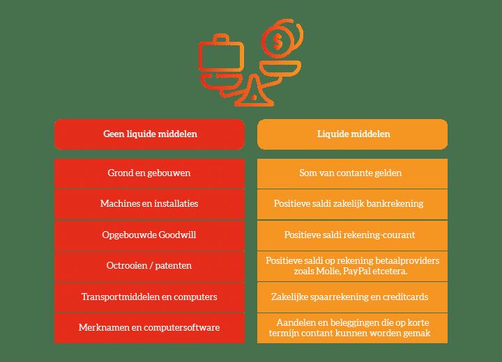 Wat zijn liquide middelen tabel